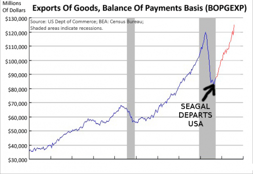 Projected future exports after Seagal's departure