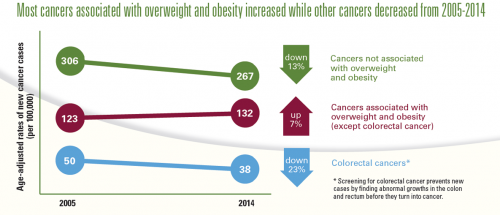 CDC infographic on the rate of increase of obesity-related cancers