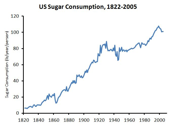 Increase in Sugar Consumption 1822-2005
