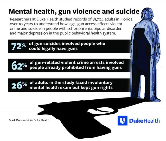 Duke Study Firearms Suicide